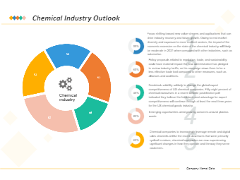 Chemical Industry Outlook