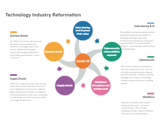 Technology Industry Reformation