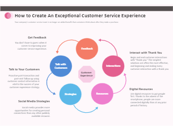 Exceptional Customer Service Experience