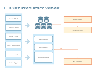 Business Delivery Enterprise Architecture