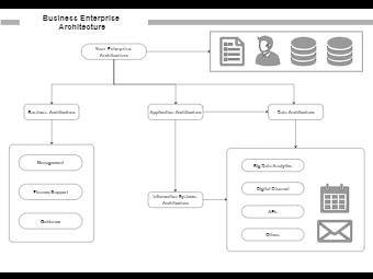 Business Enterprise Architecture Example