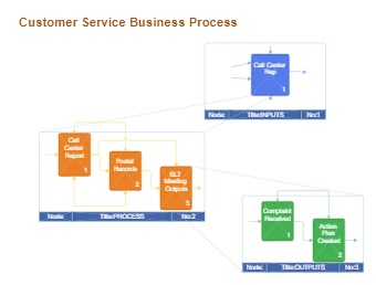 Customer Service Business Process