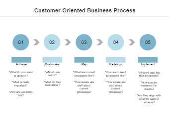 Customer-Oriented Business Process
