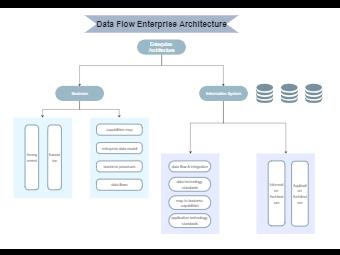 Data Flow Enterprise Architecture