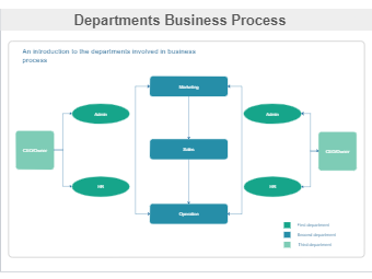 Departments Business Process