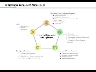 E-Commerce Company HR Management
