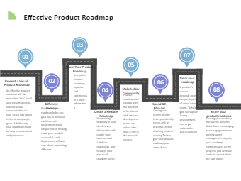 Effective Product Roadmap