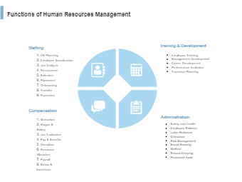 Functions of Human Resources Management