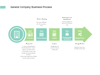 General Company Business Process