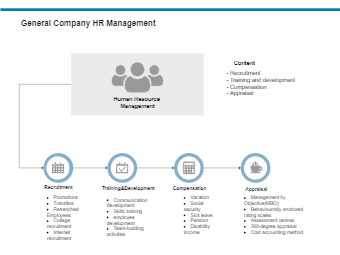 General Company HR Management