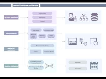 General Enterprise Architecture