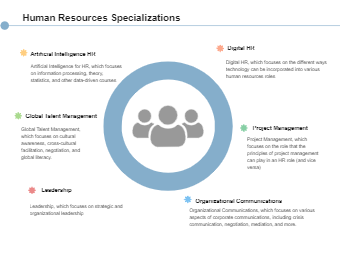 Human Resources Specializations