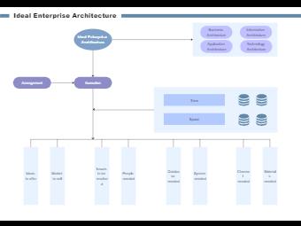 Ideal Enterprise Architecture