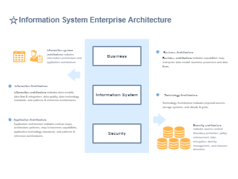 Information System Enterprise Architecture