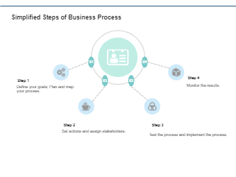 Simplified Steps of Business Process