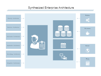 Synthesized Enterprise Architecture