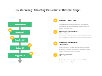 5A Marketing Tips to Attract Customers