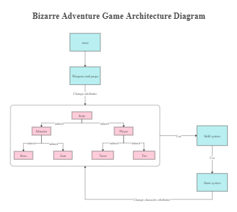 Adventure Game Architecture Diagram