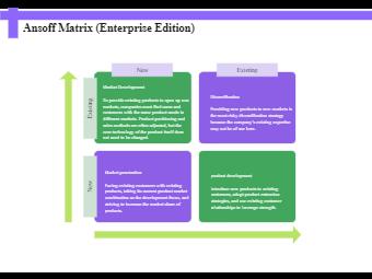 Ansoff Matrix (Enterprise Edition)