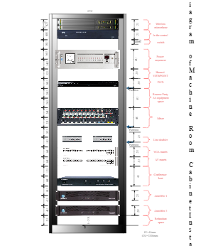 Audio and Video Machine Rack Diagram