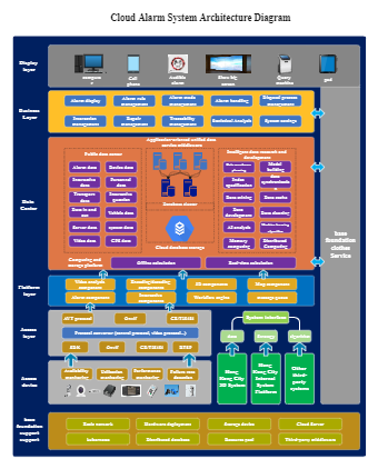 Cloud Alarm System Architecture Diagram