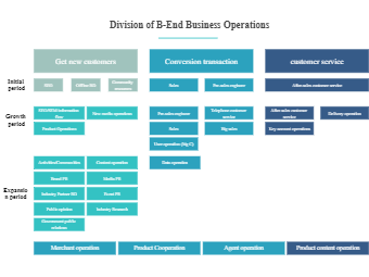 Division of B-End Business Operations