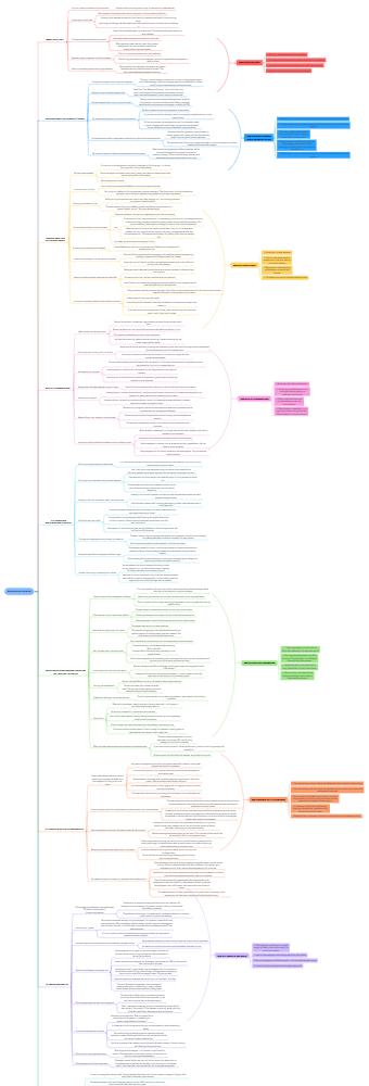 Mind Map of Culture Manual