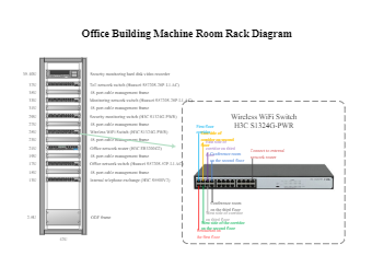 Office Machine Room Rack Diagram