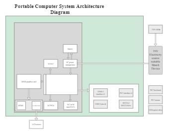 Portable Computer System Architecture Diagram