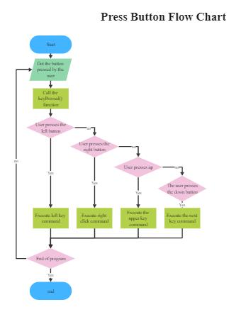 Press Button Flow Chart