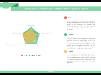 Radar Chart for 5G Technology