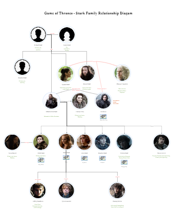 Stark Family Relationship Diagam