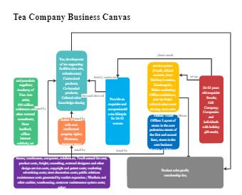 Tea Company Business Canvas