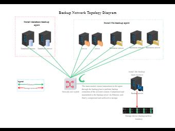 Veritas Backup Network Topology Diagram