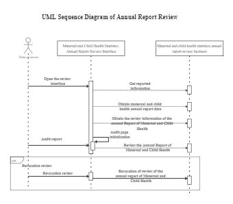 UML Sequence Diagram of Annual Report Review