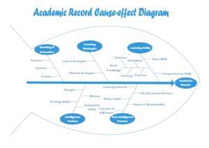 Academic Record Fishbone Diagram