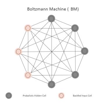Boltzmann Machine (BM)