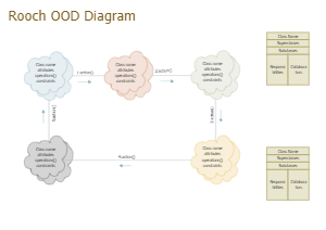 Booch ODD Example