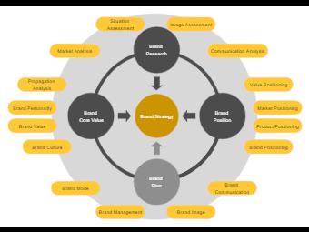 Brand Strategy Circular Diagram