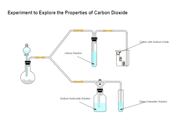 Carbon Dioxide Properties