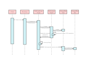 APP Creation Sequence Diagram
