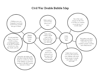 Civil War Double Bubble Map