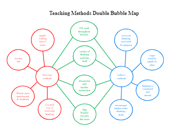 Teaching Methods Double Bubble Map