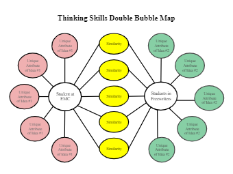 Thinking Skill Double Bubble Map