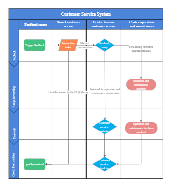 Customer Service System Flowchart