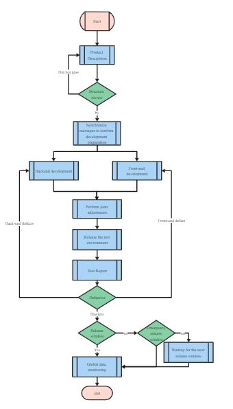 Development Process SDL Diagram