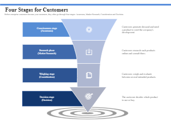 Four Stages for Customers