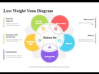 Loss Weight Venn Diagram