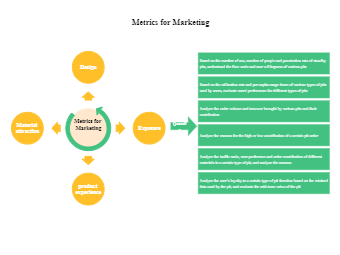 Metrics for Marketing