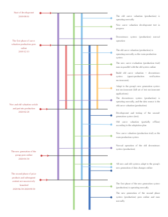 Product Development and Test Timeline